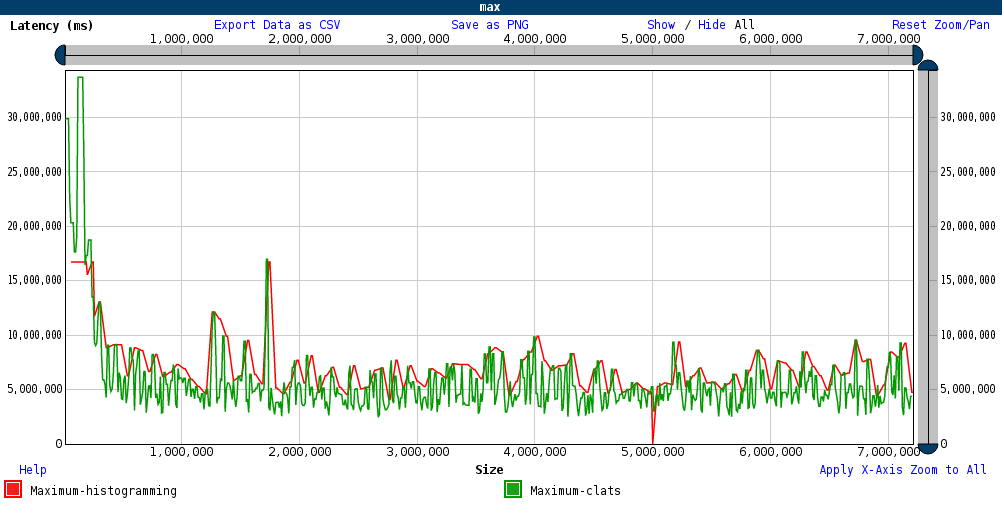 Latency measurements with fio